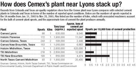 Cemex Lyons versus other Cemex plants in the United States